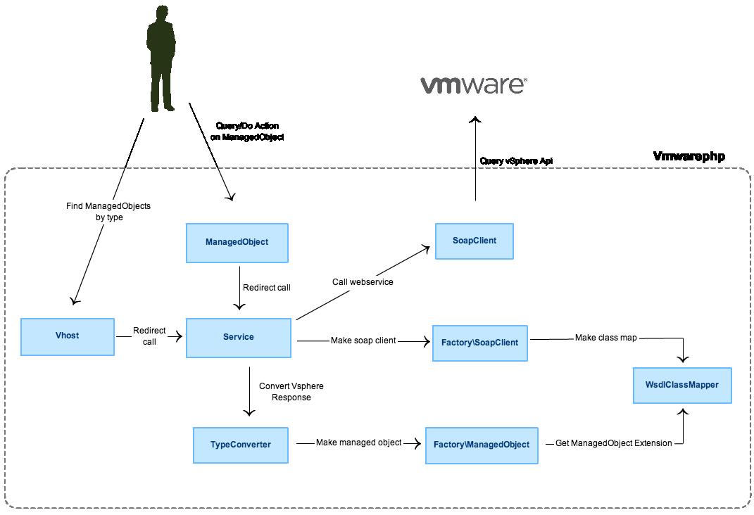 Vmwarephp – vSphere Api bindings for PHP | Vadim's Blog